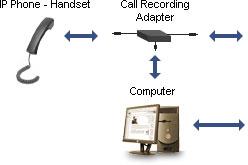 pbx call recording system Dubai UAE