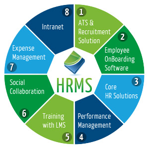 HRMS HR PAY ROLL SYSTEM SOFTWARE SOLUTION CLOUD WEB BASED DUBAI UAE